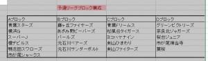 区大会(春)予選リーグ