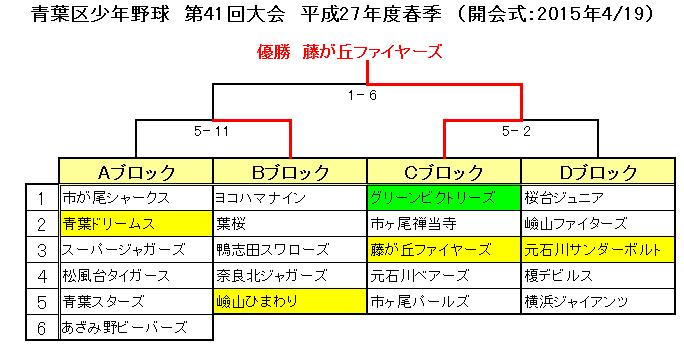 区春季大会組合せ表2015.06